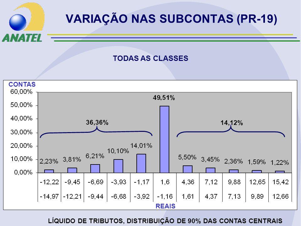 VARIAÇÃO NAS SUBCONTAS (PR-19) TODAS AS CLASSES LÍQUIDO DE TRIBUTOS, DISTRIBUIÇÃO DE 90% DAS CONTAS CENTRAIS REAIS CONTAS 36,36% 14,12%