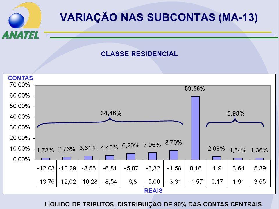 VARIAÇÃO NAS SUBCONTAS (MA-13) CLASSE RESIDENCIAL LÍQUIDO DE TRIBUTOS, DISTRIBUIÇÃO DE 90% DAS CONTAS CENTRAIS REAIS CONTAS 34,46% 5,98%