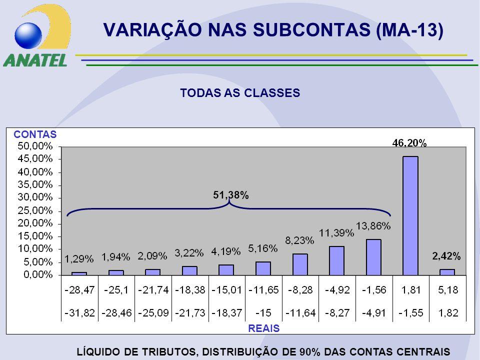 VARIAÇÃO NAS SUBCONTAS (MA-13) TODAS AS CLASSES LÍQUIDO DE TRIBUTOS, DISTRIBUIÇÃO DE 90% DAS CONTAS CENTRAIS REAIS CONTAS 51,38%