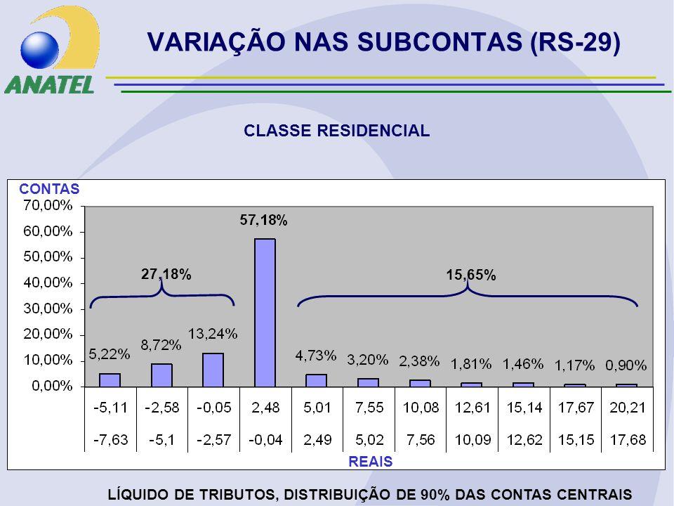 VARIAÇÃO NAS SUBCONTAS (RS-29) CLASSE RESIDENCIAL LÍQUIDO DE TRIBUTOS, DISTRIBUIÇÃO DE 90% DAS CONTAS CENTRAIS REAIS CONTAS 27,18% 15,65%