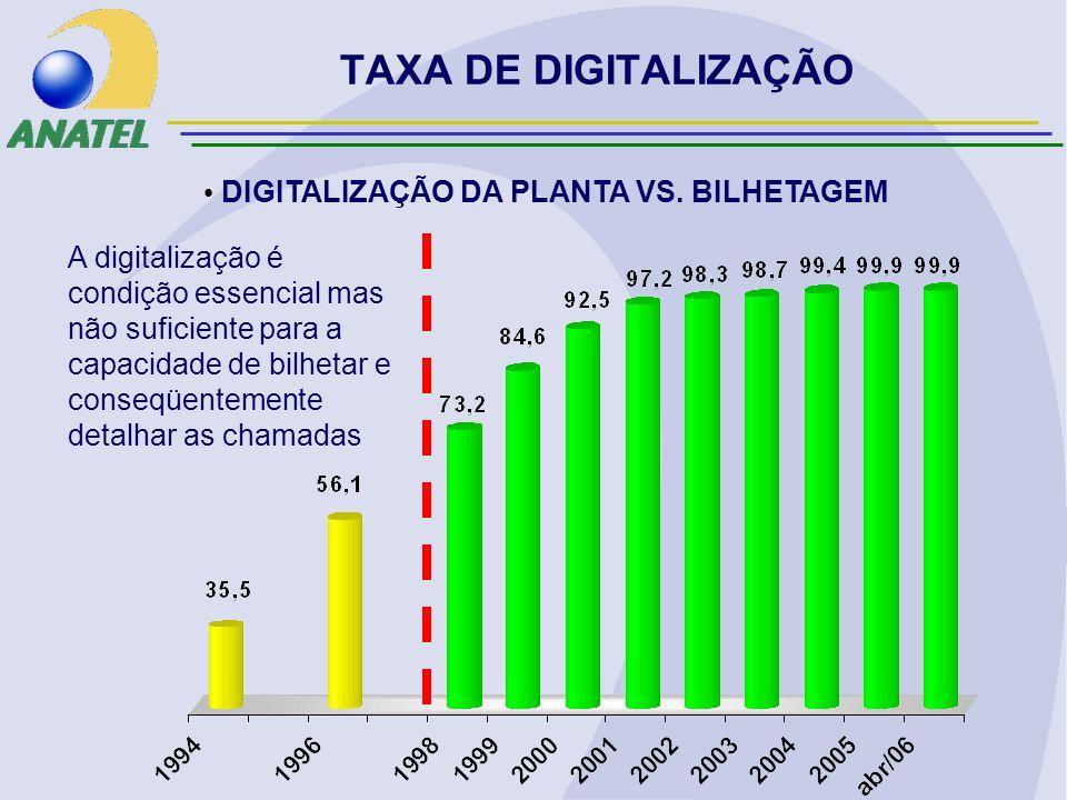 TAXA DE DIGITALIZAÇÃO DIGITALIZAÇÃO DA PLANTA VS.