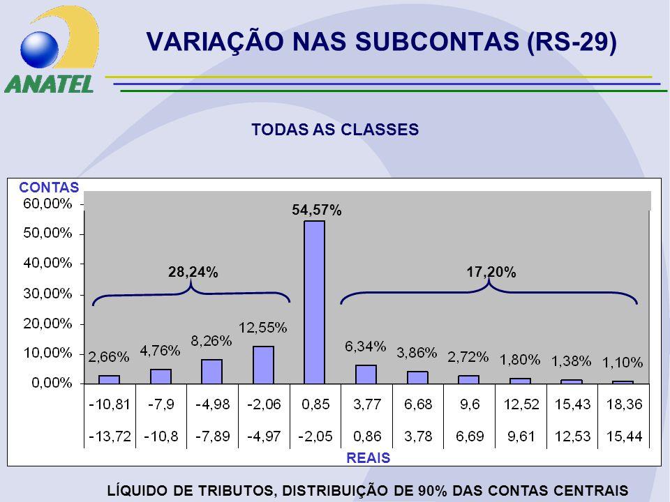 VARIAÇÃO NAS SUBCONTAS (RS-29) TODAS AS CLASSES LÍQUIDO DE TRIBUTOS, DISTRIBUIÇÃO DE 90% DAS CONTAS CENTRAIS REAIS CONTAS 28,24% 17,20% 54,57%