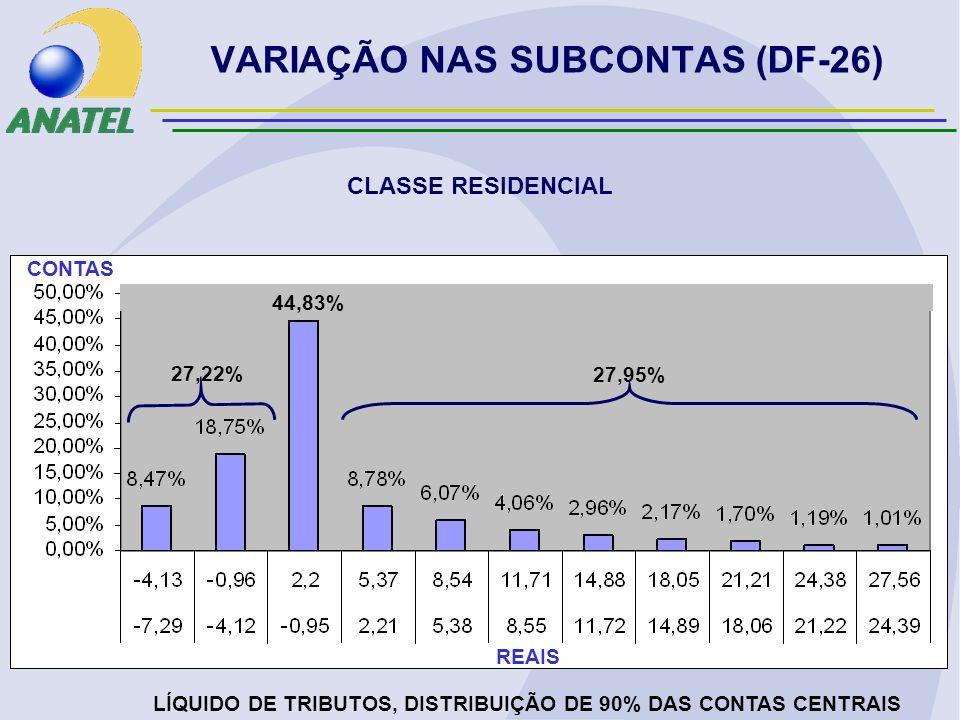 VARIAÇÃO NAS SUBCONTAS (DF-26) CLASSE RESIDENCIAL LÍQUIDO DE TRIBUTOS, DISTRIBUIÇÃO DE 90% DAS CONTAS CENTRAIS REAIS CONTAS 27,22% 27,95% 44,83%