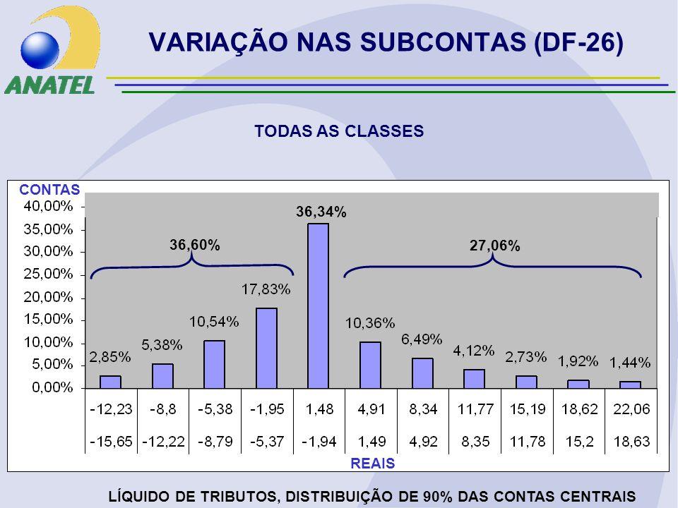 VARIAÇÃO NAS SUBCONTAS (DF-26) TODAS AS CLASSES LÍQUIDO DE TRIBUTOS, DISTRIBUIÇÃO DE 90% DAS CONTAS CENTRAIS REAIS CONTAS 36,60% 27,06% 36,34%
