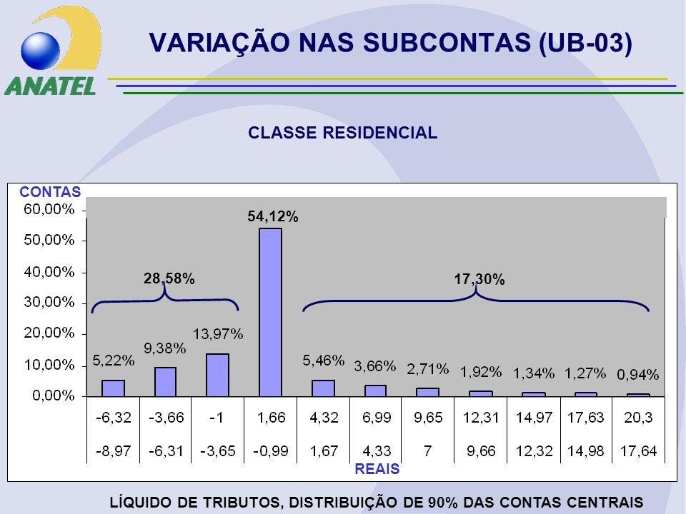 VARIAÇÃO NAS SUBCONTAS (UB-03) CLASSE RESIDENCIAL LÍQUIDO DE TRIBUTOS, DISTRIBUIÇÃO DE 90% DAS CONTAS CENTRAIS REAIS CONTAS 28,58% 17,30% 54,12%