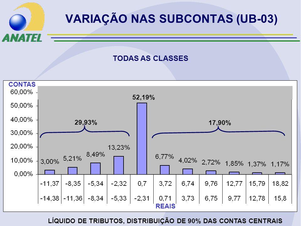 VARIAÇÃO NAS SUBCONTAS (UB-03) TODAS AS CLASSES LÍQUIDO DE TRIBUTOS, DISTRIBUIÇÃO DE 90% DAS CONTAS CENTRAIS REAIS CONTAS 29,93% 17,90% 52,19%