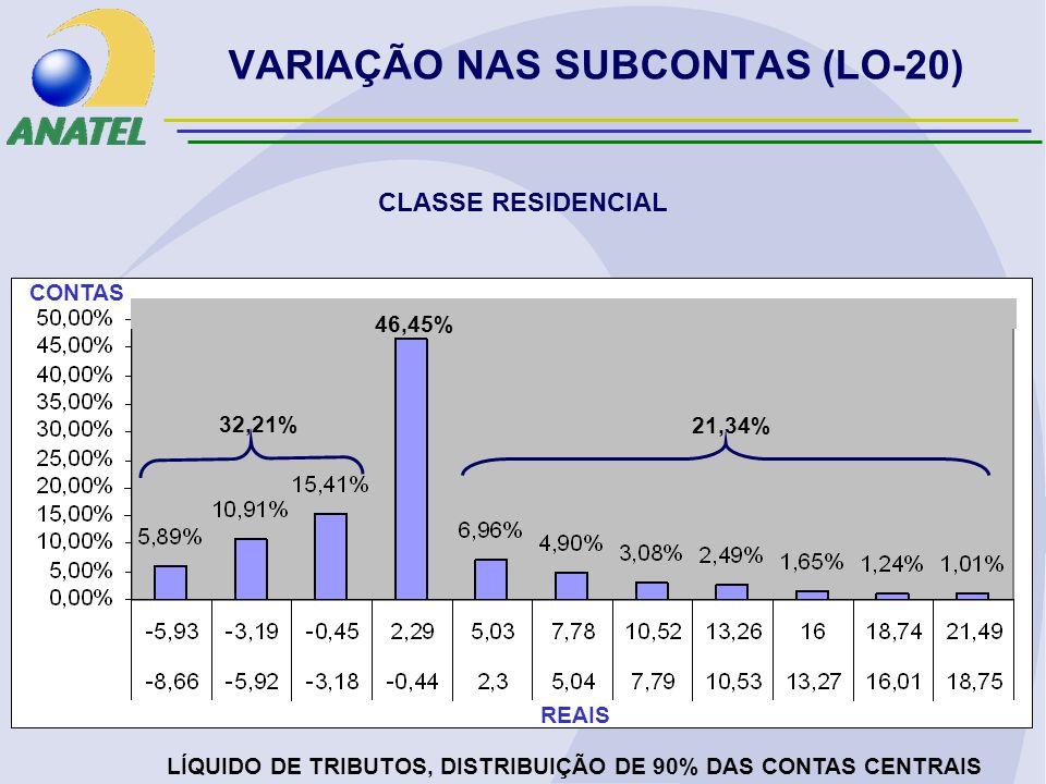 VARIAÇÃO NAS SUBCONTAS (LO-20) CLASSE RESIDENCIAL LÍQUIDO DE TRIBUTOS, DISTRIBUIÇÃO DE 90% DAS CONTAS CENTRAIS REAIS CONTAS 32,21% 21,34% 46,45%