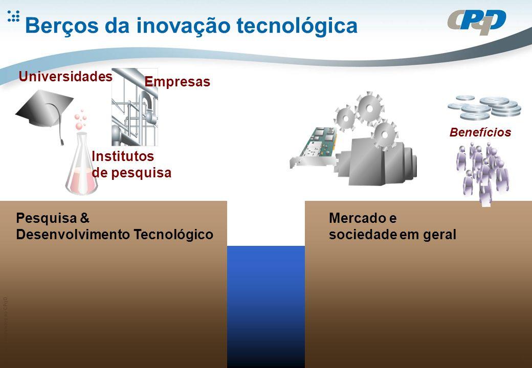 Direitos reservados ao CPqD 2 Berços da inovação tecnológica Pesquisa & Desenvolvimento Tecnológico Universidades Institutos de pesquisa Empresas Mercado e sociedade em geral Benefícios