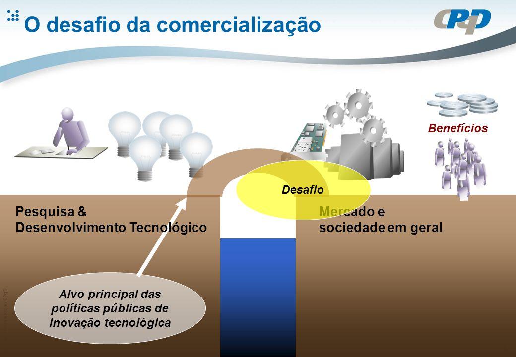 Direitos reservados ao CPqD 4 O desafio da comercialização Mercado e sociedade em geral Benefícios Alvo principal das políticas públicas de inovação tecnológica Desafio Pesquisa & Desenvolvimento Tecnológico