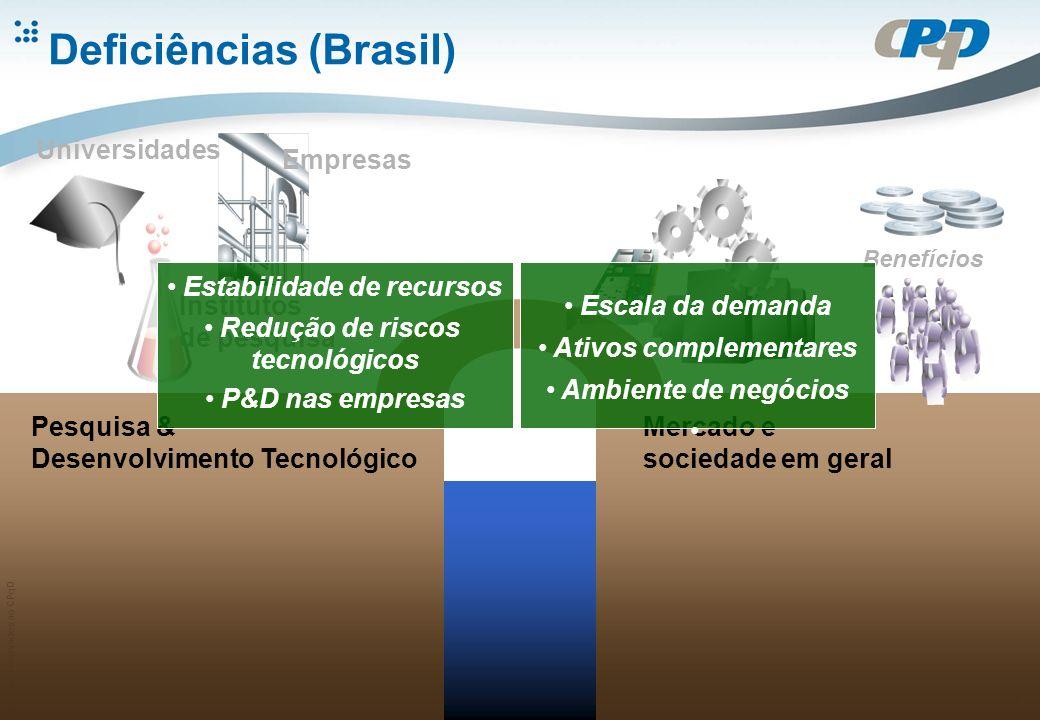 Direitos reservados ao CPqD 7 Deficiências (Brasil) Pesquisa & Desenvolvimento Tecnológico Universidades Institutos de pesquisa Empresas Mercado e sociedade em geral Benefícios Estabilidade de recursos Redução de riscos tecnológicos P&D nas empresas Escala da demanda Ativos complementares Ambiente de negócios