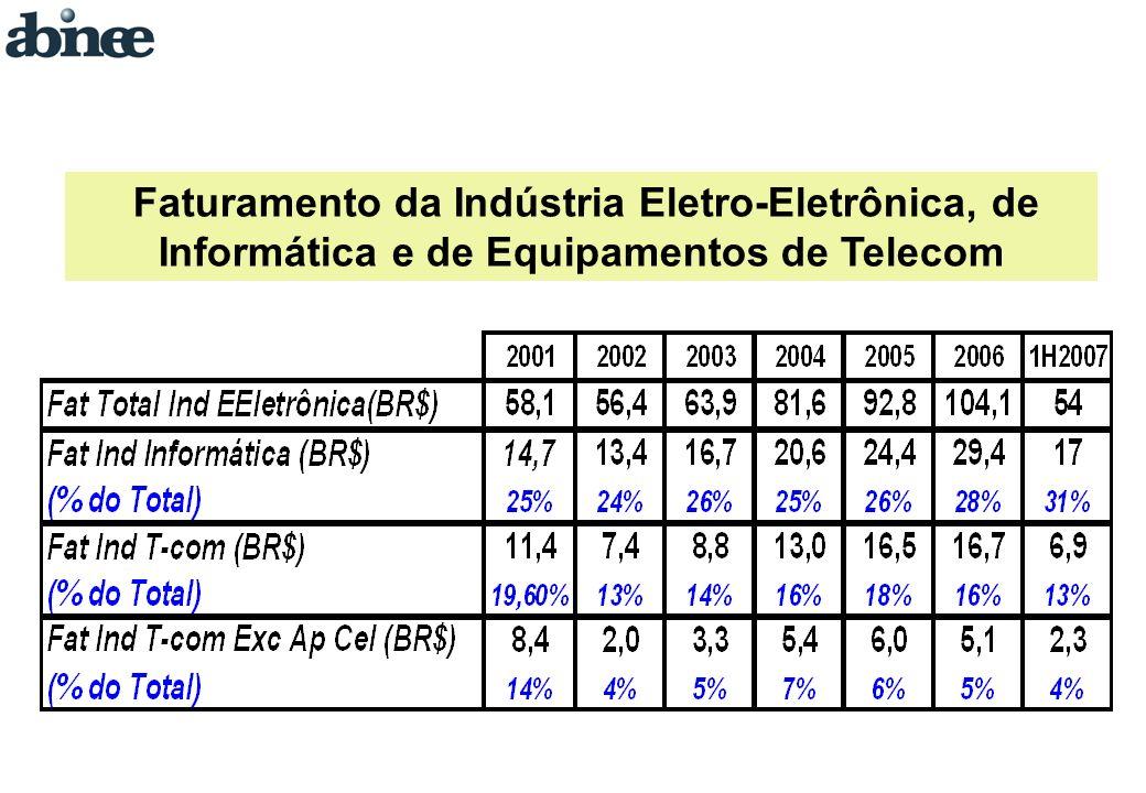 Faturamento da Indústria Eletro-Eletrônica, de Informática e de Equipamentos de Telecom