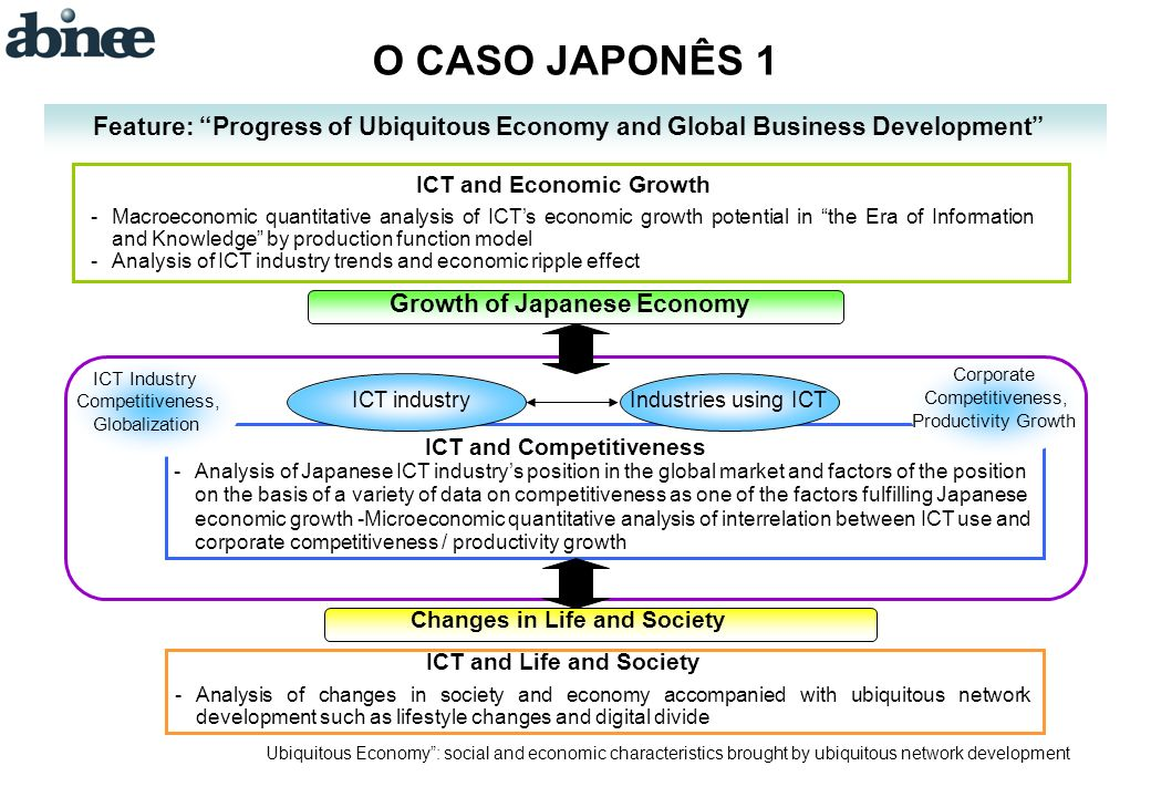O CASO JAPONÊS 1 Feature: Progress of Ubiquitous Economy and Global Business Development ICT and Economic Growth -Macroeconomic quantitative analysis of ICTs economic growth potential in the Era of Information and Knowledge by production function model -Analysis of ICT industry trends and economic ripple effect Growth of Japanese Economy Corporate ICT Industry Competitiveness, ICT industryIndustries using ICT Globalization Productivity Growth ICT and Competitiveness -Analysis of Japanese ICT industrys position in the global market and factors of the position on the basis of a variety of data on competitiveness as one of the factors fulfilling Japanese economic growth -Microeconomic quantitative analysis of interrelation between ICT use and corporate competitiveness / productivity growth Changes in Life and Society ICT and Life and Society -Analysis of changes in society and economy accompanied with ubiquitous network development such as lifestyle changes and digital divide Ubiquitous Economy: social and economic characteristics brought by ubiquitous network development