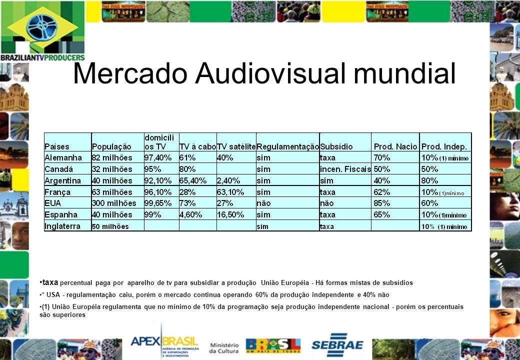 Mercado Audiovisual mundial taxa percentual paga por aparelho de tv para subsidiar a produção União Européia - Há formas mistas de subsídios * USA - r