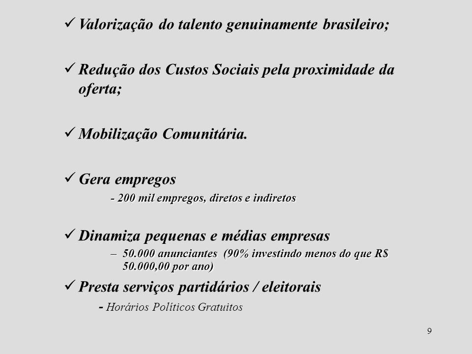 9 Valorização do talento genuinamente brasileiro; Redução dos Custos Sociais pela proximidade da oferta; Mobilização Comunitária. Gera empregos - 200