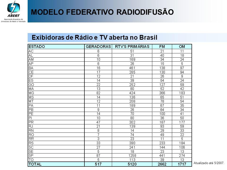 MODELO FEDERATIVO RADIODIFUSÃO Exibidoras de Rádio e TV aberta no Brasil Atualizado até 5/2007.