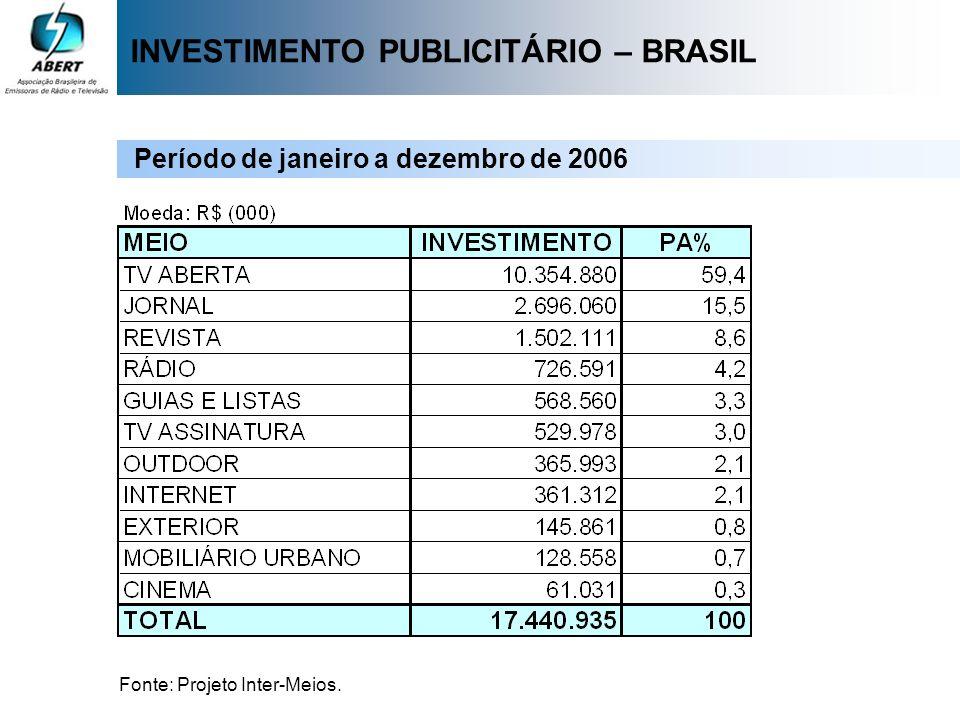 INVESTIMENTO PUBLICITÁRIO – BRASIL Período de janeiro a dezembro de 2006 Fonte: Projeto Inter-Meios.