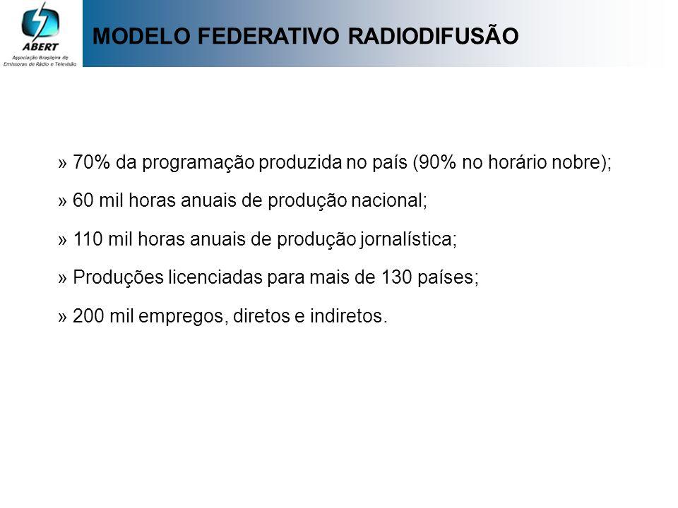 MODELO FEDERATIVO RADIODIFUSÃO » 70% da programação produzida no país (90% no horário nobre); » 60 mil horas anuais de produção nacional; » 110 mil ho