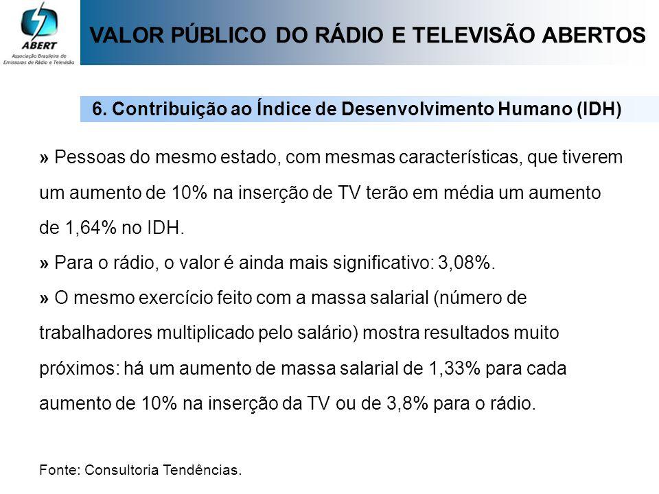 » Pessoas do mesmo estado, com mesmas características, que tiverem um aumento de 10% na inserção de TV terão em média um aumento de 1,64% no IDH. » Pa
