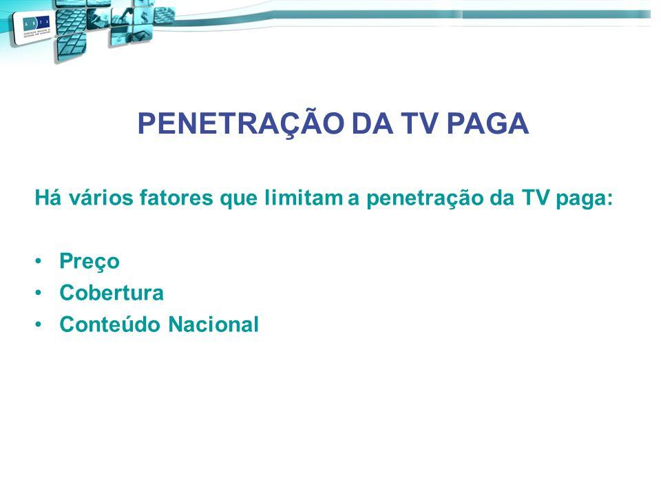 PENETRAÇÃO DA TV PAGA Há vários fatores que limitam a penetração da TV paga: Preço Cobertura Conteúdo Nacional