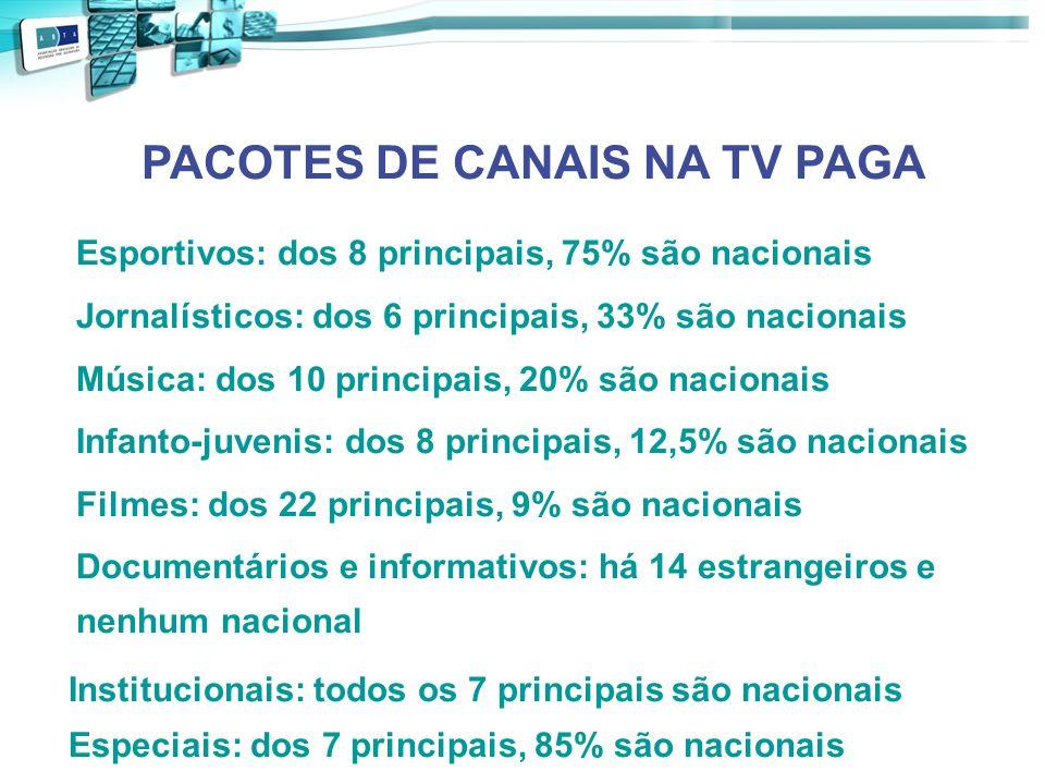PACOTES DE CANAIS NA TV PAGA Esportivos: dos 8 principais, 75% são nacionais Jornalísticos: dos 6 principais, 33% são nacionais Música: dos 10 princip
