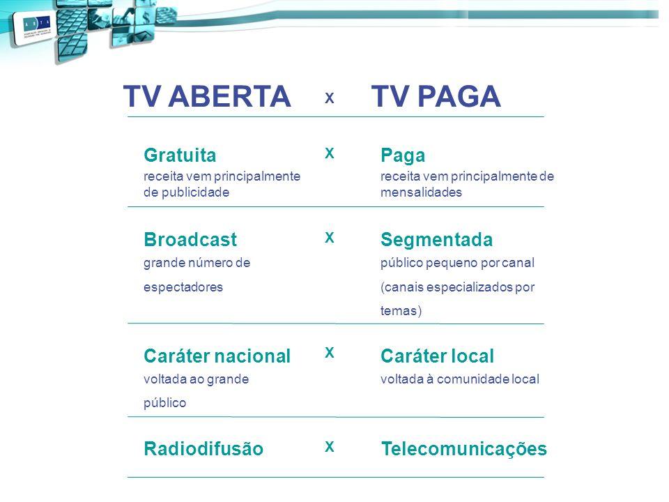 TV ABERTA X TV PAGA Gratuita receita vem principalmente de publicidade X Paga receita vem principalmente de mensalidades Broadcast grande número de es