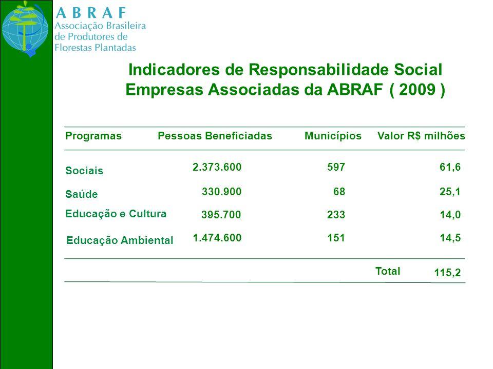 Indicadores de Responsabilidade Social Empresas Associadas da ABRAF ( 2009 ) ProgramasPessoas BeneficiadasMunicípiosValor R$ milhões Sociais Saúde Edu