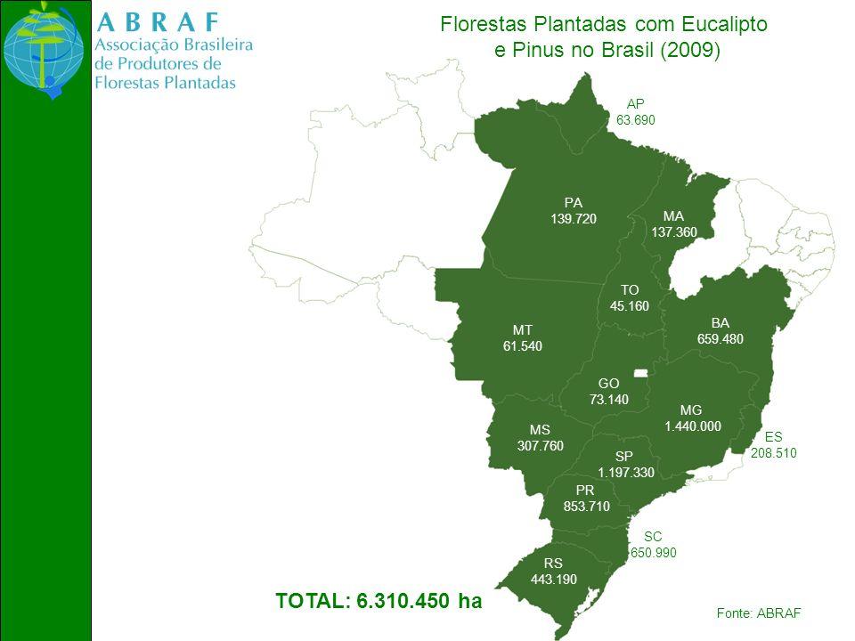 Florestas Plantadas com Eucalipto e Pinus no Brasil (2009) MG 1.440.000 SP 1.197.330 PR 853.710 SC 650.990 BA 659.480 RS 443.190 MS 307.760 MT 61.540