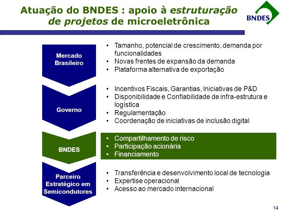 14 Atuação do BNDES : apoio à estruturação de projetos de microeletrônica Mercado Brasileiro Governo BNDES Parceiro Estratégico em Semicondutores Tamanho, potencial de crescimento, demanda por funcionalidades Novas frentes de expansão da demanda Plataforma alternativa de exportação Incentivos Fiscais, Garantias, Iniciativas de P&D Disponibilidade e Confiabilidade de infra-estrutura e logística Regulamentação Coordenação de iniciativas de inclusão digital Compartilhamento de risco Participação acionária Financiamento Transferência e desenvolvimento local de tecnologia Expertise operacional Acesso ao mercado internacional