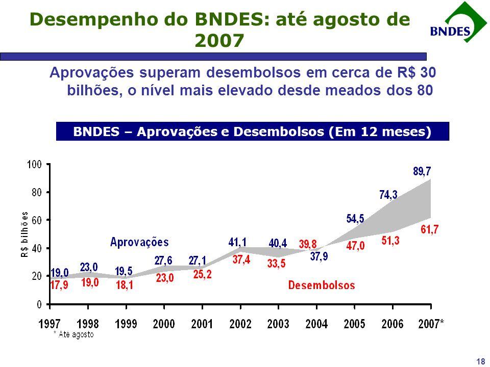 18 Desempenho do BNDES: até agosto de 2007 Aprovações superam desembolsos em cerca de R$ 30 bilhões, o nível mais elevado desde meados dos 80 BNDES – Aprovações e Desembolsos (Em 12 meses)
