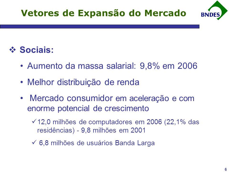 6 Vetores de Expansão do Mercado Sociais: Aumento da massa salarial: 9,8% em 2006 Melhor distribuição de renda Mercado consumidor em aceleração e com enorme potencial de crescimento 12,0 milhões de computadores em 2006 (22,1% das residências) - 9,8 milhões em 2001 6,8 milhões de usuários Banda Larga