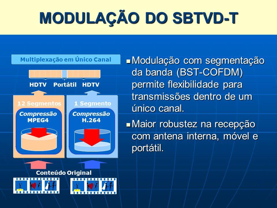 Modulação com segmentação da banda (BST-COFDM) permite flexibilidade para transmissões dentro de um único canal. Modulação com segmentação da banda (B