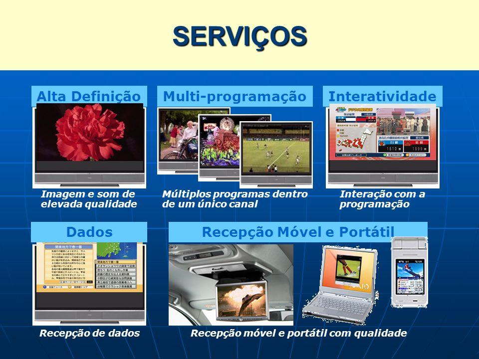Serviços da TV Digital Alta Definição Imagem e som de elevada qualidade Interatividade Interação com a programação Recepção de dados Dados Multi-progr