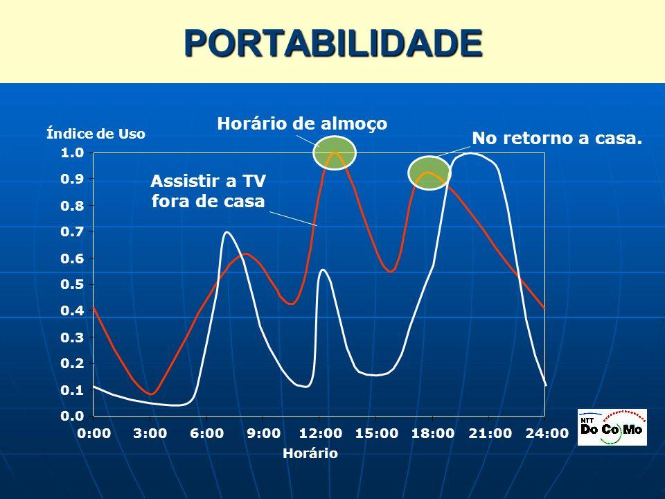 PORTABILIDADE 0.0 0.1 0.2 0.3 0.4 0.5 0.6 0.7 0.8 0.9 1.0 0:003:006:009:0012:0015:0018:0021:0024:00 Assistir a TV fora de casa Índice de Uso Horário d