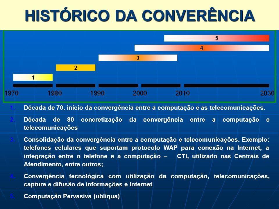 Histórico da Convergência Tecnológica 1. 1.Década de 70, início da convergência entre a computação e as telecomunicações. 2. 2.Década de 80 concretiza