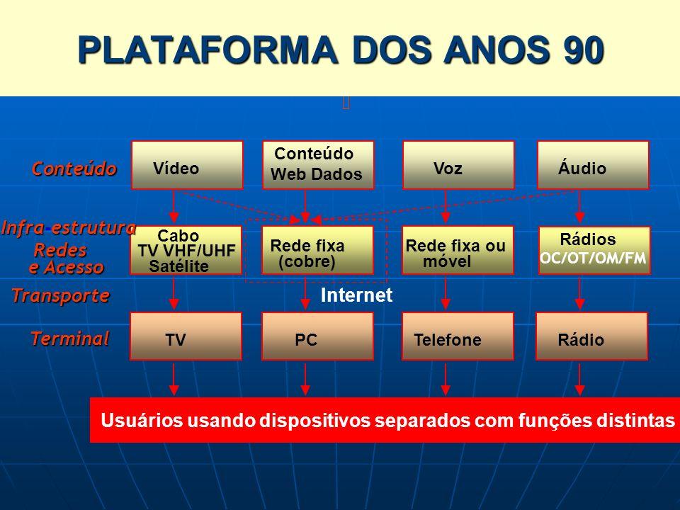 Vídeo Cabo TV VHF/UHF Satélite TV Conteúdo RedesTransporte e Acesso Terminal Usuários usando dispositivos separados com funções distintas Conteúdo Web