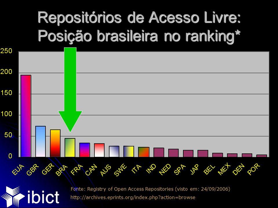 Repositórios de Acesso Livre: Posição brasileira no ranking* Fonte: Registry of Open Access Repositories (visto em: 24/09/2006) http://archives.eprint