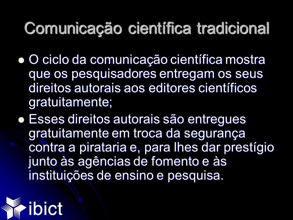 Comunicação científica tradicional O ciclo da comunicação científica mostra que os pesquisadores entregam os seus direitos autorais aos editores cient