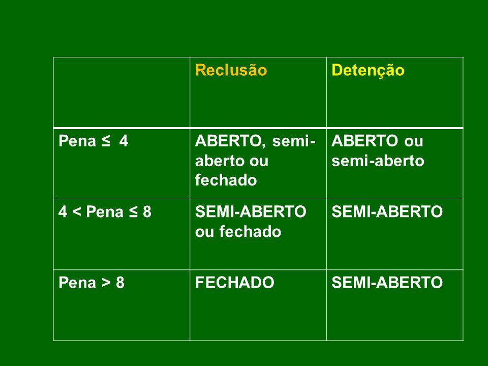 ReclusãoDetenção Pena 4ABERTO, semi- aberto ou fechado ABERTO ou semi-aberto 4 < Pena 8SEMI-ABERTO ou fechado SEMI-ABERTO Pena > 8FECHADOSEMI-ABERTO