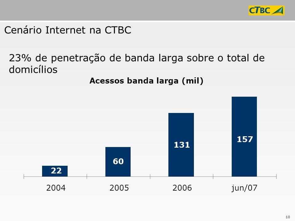 10 23% de penetração de banda larga sobre o total de domicílios Acessos banda larga (mil) 60 131 157 22 200420052006jun/07 Cenário Internet na CTBC