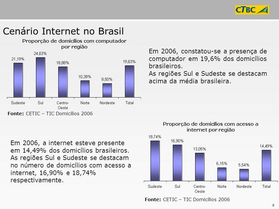 8 Cenário Internet no Brasil Em 2006, constatou-se a presença de computador em 19,6% dos domicílios brasileiros. As regiões Sul e Sudeste se destacam
