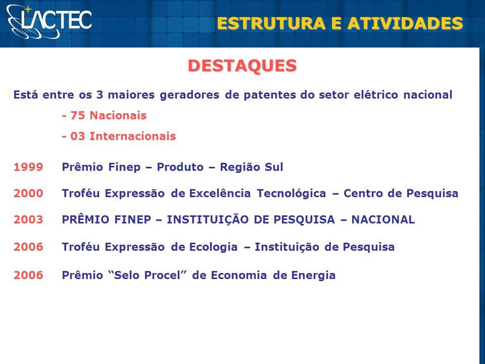 Está entre os 3 maiores geradores de patentes do setor elétrico nacional - 75 Nacionais - 03 Internacionais 1999Prêmio Finep – Produto – Região Sul 20