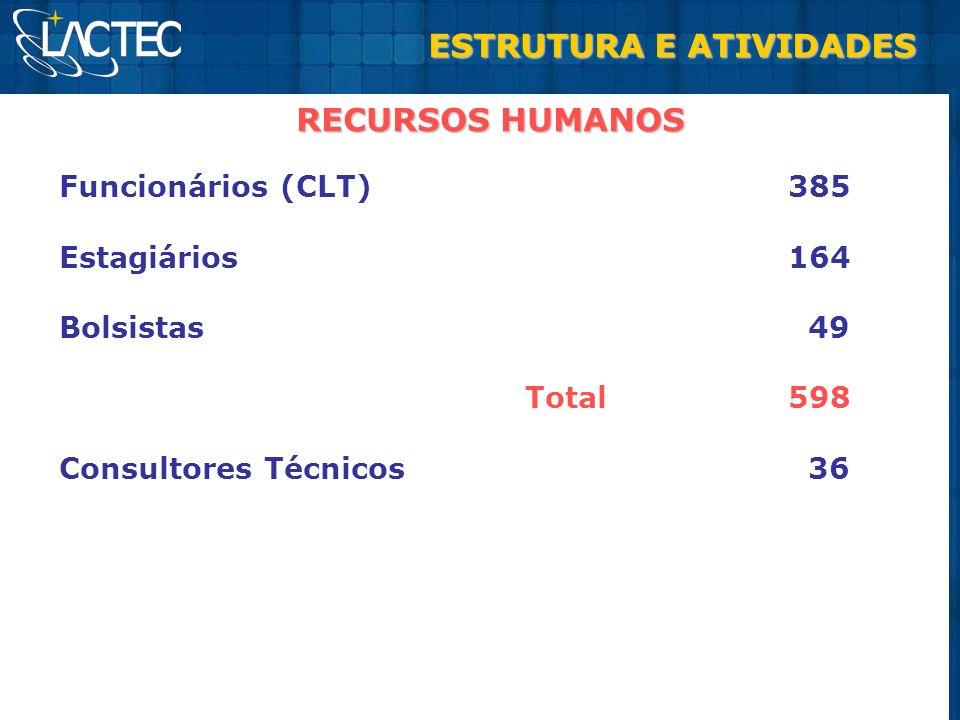 RECURSOS HUMANOS ESTRUTURA E ATIVIDADES Funcionários (CLT) 385 Estagiários 164 Bolsistas 49 Total 598 Consultores Técnicos 36