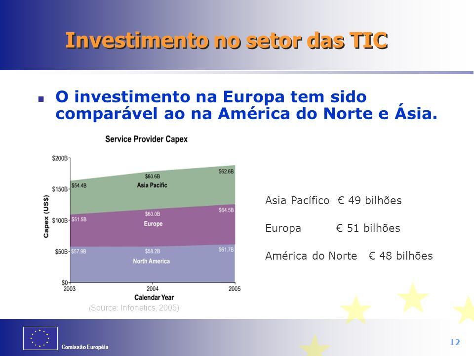 Comissão Européia 12 Investimento no setor das TIC O investimento na Europa tem sido comparável ao na América do Norte e Ásia. Asia Pacífico 49 bilhõe