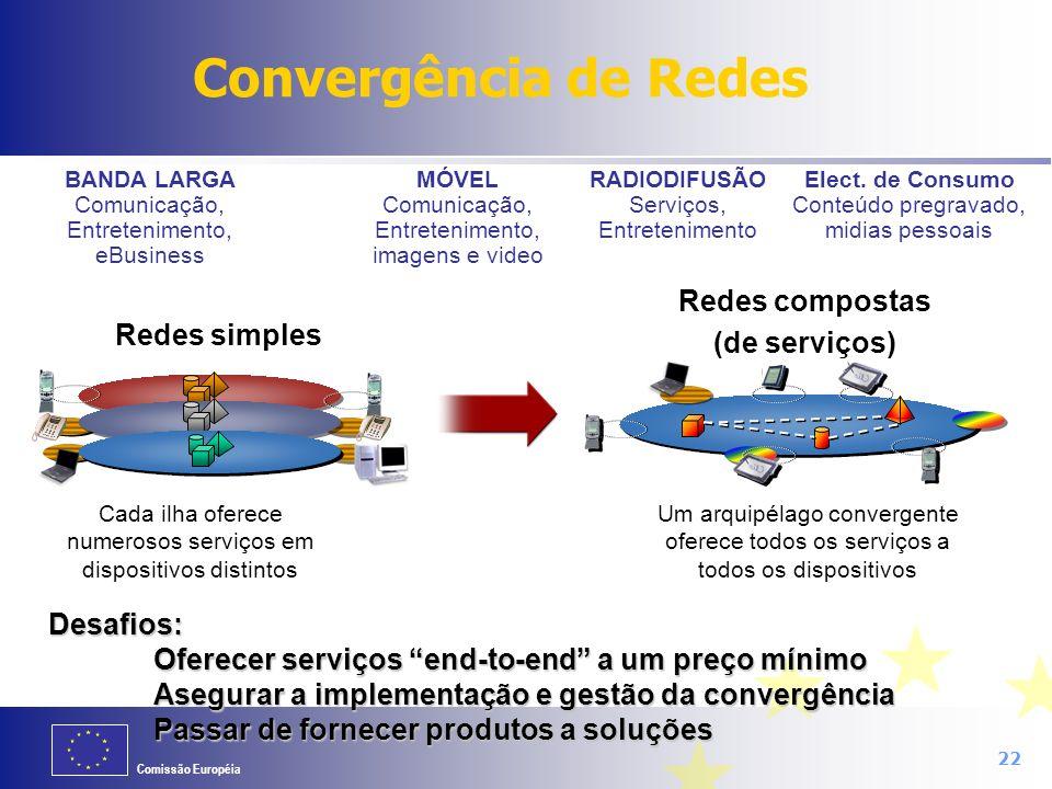 Comissão Européia 22 Cada ilha oferece numerosos serviços em dispositivos distintos Elect. de Consumo Conteúdo pregravado, midias pessoais MÓVEL Comun