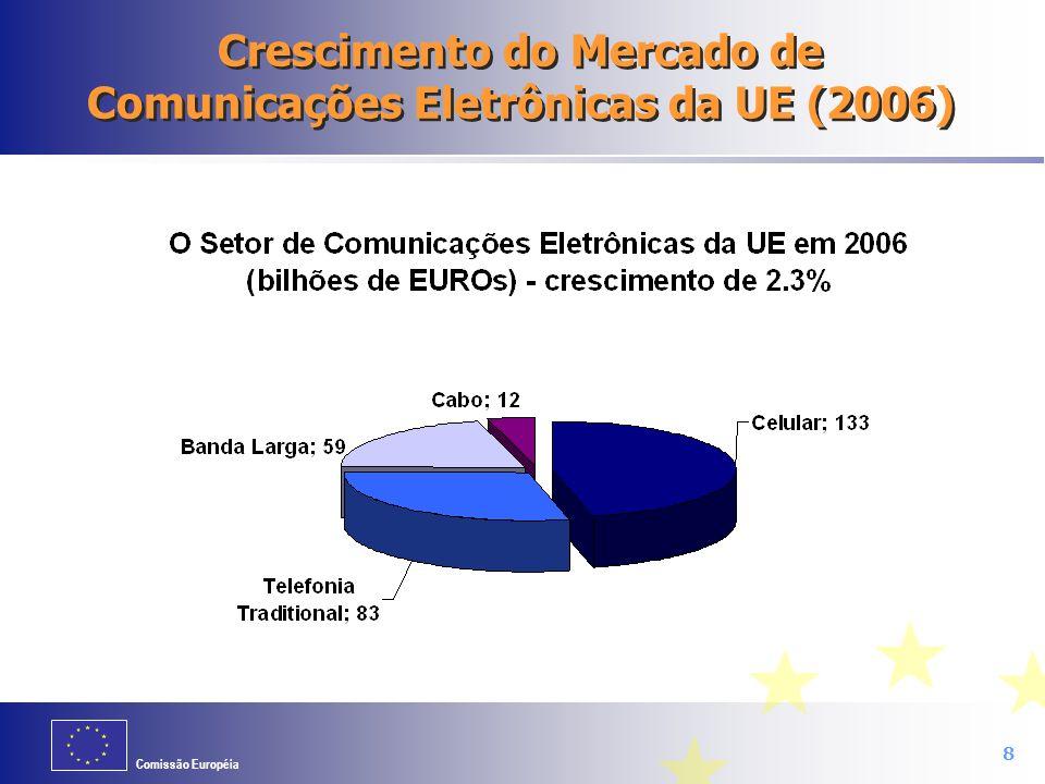Comissão Européia 8 Crescimento do Mercado de Comunicações Eletrônicas da UE (2006)