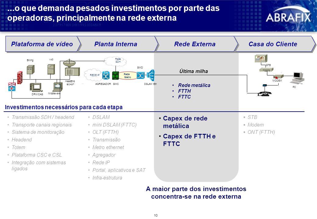 9 Para suportar estas evolução, as atuais redes de acesso necessitam ampliação de sua atual capacidade de transmissão... Produtos atuaisPossíveis prod
