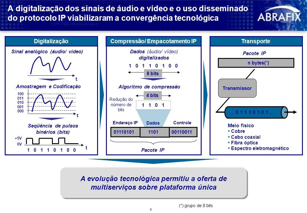 6 4 bits 00110011011101011101 010 001 A digitalização dos sinais de áudio e vídeo e o uso disseminado do protocolo IP viabilizaram a convergência tecnológica Digitalização t Sinal analógico (áudio/ vídeo) t 000 011 100 Amostragem e Codificação Seqüência de pulsos binários (bits) 10110100 t +5V 0V Compressão/ Empacotamento IPTransporte Endereço IP Dados Controle Pacote IP 10110100 Dados (áudio/ vídeo) digitalizados A evolução tecnológica permitiu a oferta de multiserviços sobre plataforma única Pacote IP...