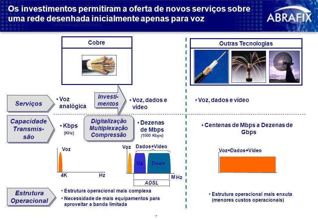 7 Digitalização Multiplexação Compressão Digitalização Multiplexação Compressão Os investimentos permitiram a oferta de novos serviços sobre uma rede desenhada inicialmente apenas para voz Cobre Outras Tecnologias Investi- mentos Investi- mentos Serviços Capacidade Transmis- são Kbps (KHz) Voz, dados e vídeo Dezenas de Mbps (1000 Kbps) Voz, dados e vídeo Centenas de Mbps a Dezenas de Gbps Voz analógica Estrutura Operacional Estrutura Operacional Voz Estrutura operacional mais complexa Necessidade de mais equipamentos para aproveitar a banda limitada Estrutura operacional mais enxuta (menores custos operacionais) Voz UpDown Dados+Video 4KHz M ADSL Voz+Dados+Video