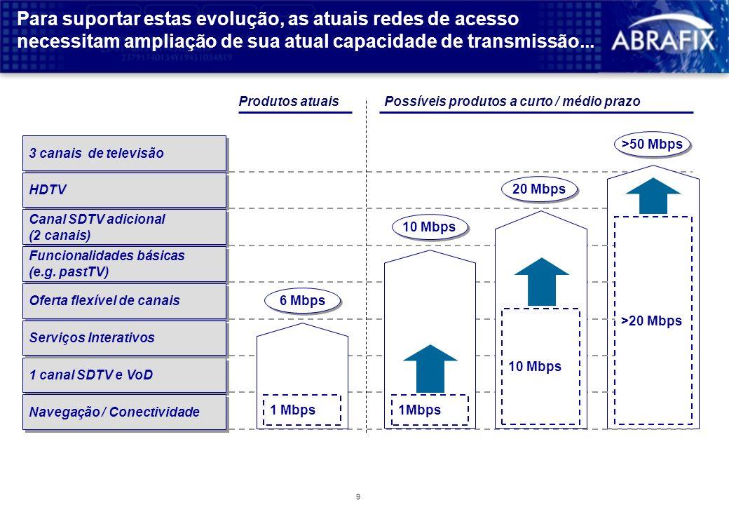 9 Para suportar estas evolução, as atuais redes de acesso necessitam ampliação de sua atual capacidade de transmissão...