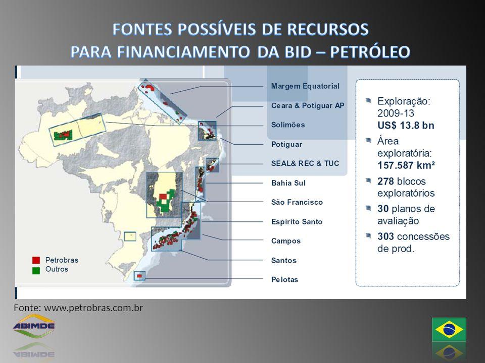 Fonte: www.petrobras.com.br